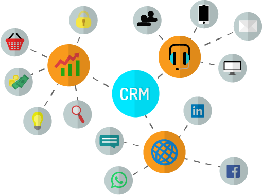 CRM verkoopproces