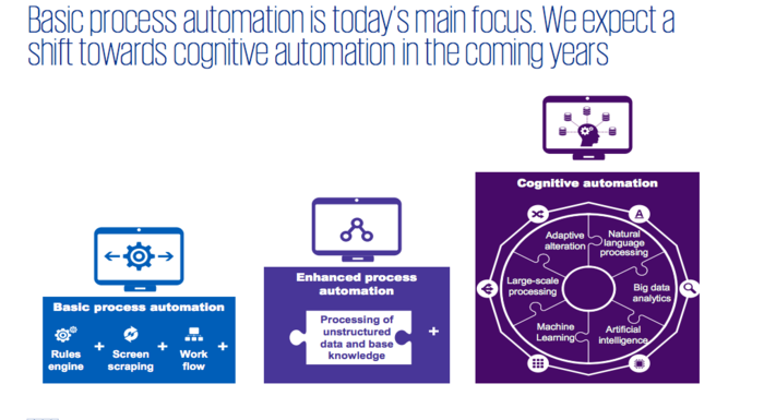 robotic-accounting-kpmg